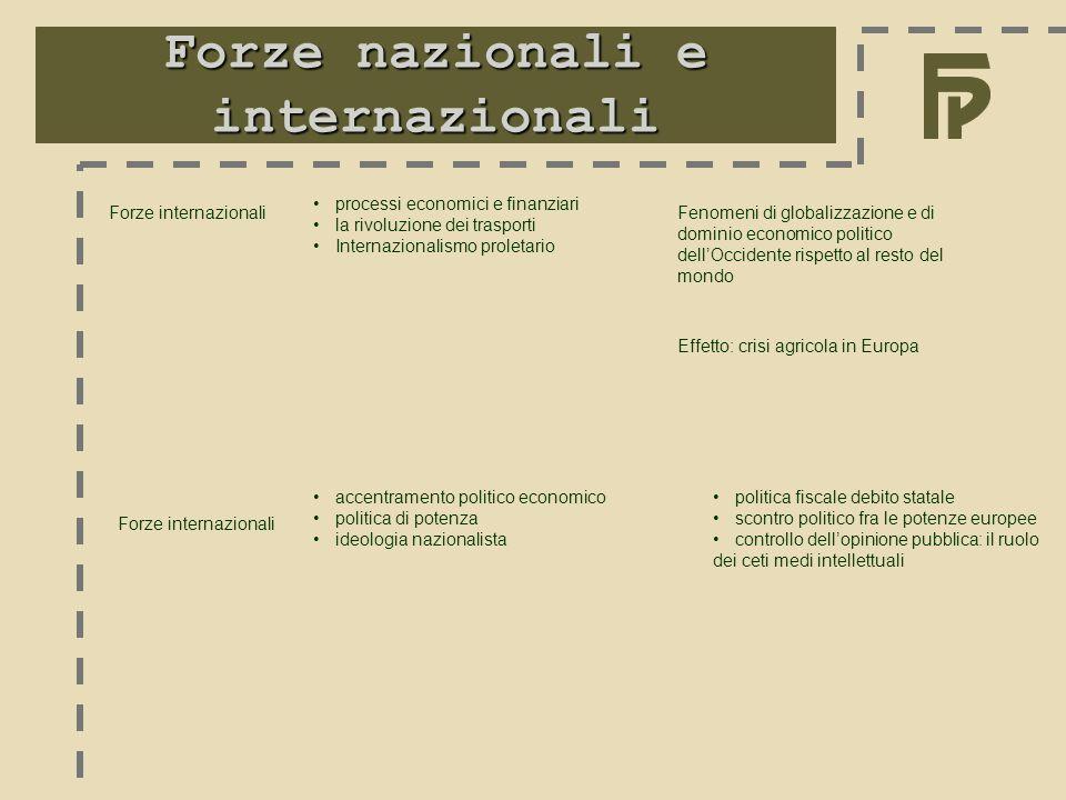 Forze nazionali e internazionali Forze internazionali processi economici e finanziari la rivoluzione dei trasporti Internazionalismo proletario Fenome