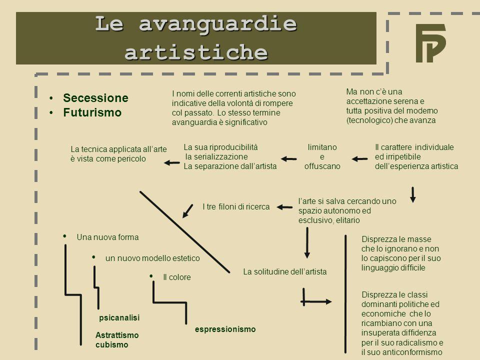Le avanguardie artistiche Secessione Futurismo I nomi delle correnti artistiche sono indicative della volontà di rompere col passato. Lo stesso termin