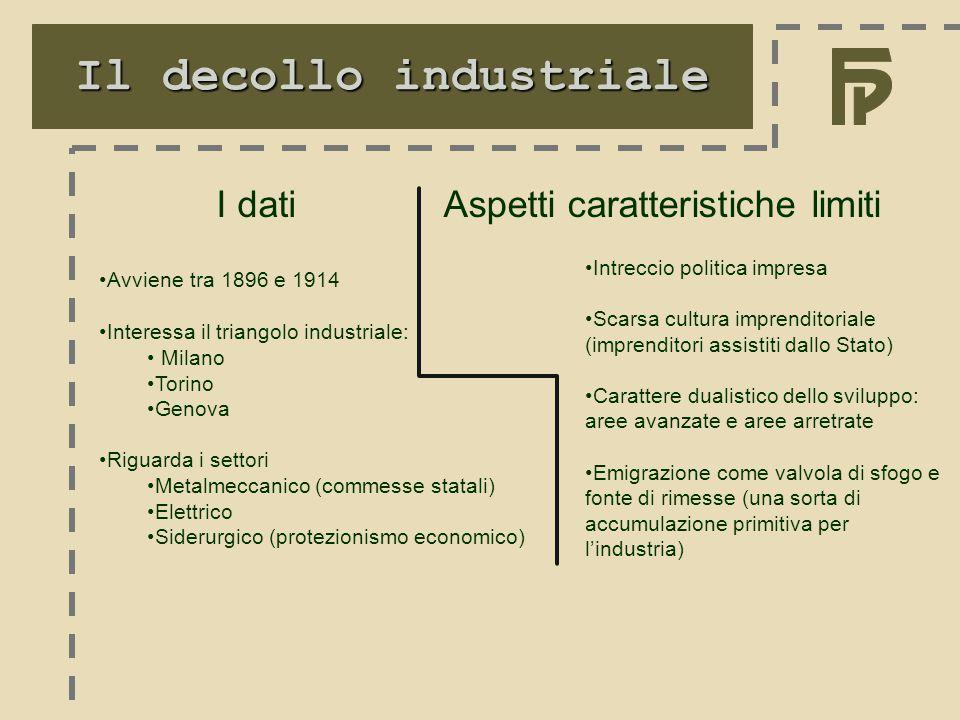 Il decollo industriale Avviene tra 1896 e 1914 Interessa il triangolo industriale: Milano Torino Genova Riguarda i settori Metalmeccanico (commesse st