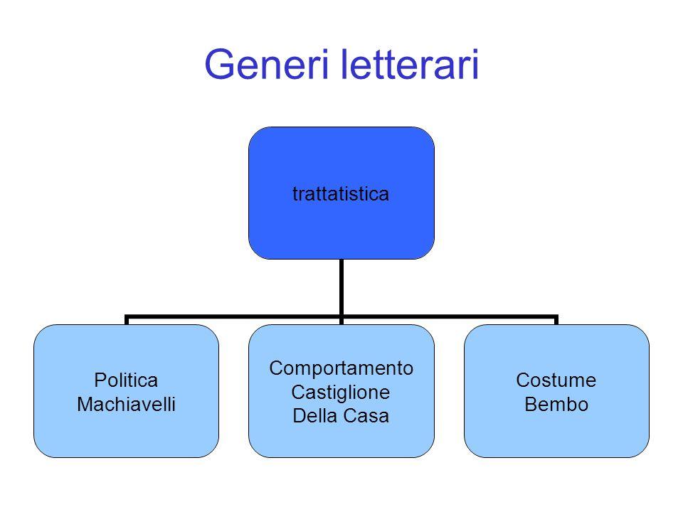 Generi letterari trattatistica Politica Machiavelli Comportamento Castiglione Della Casa Costume Bembo