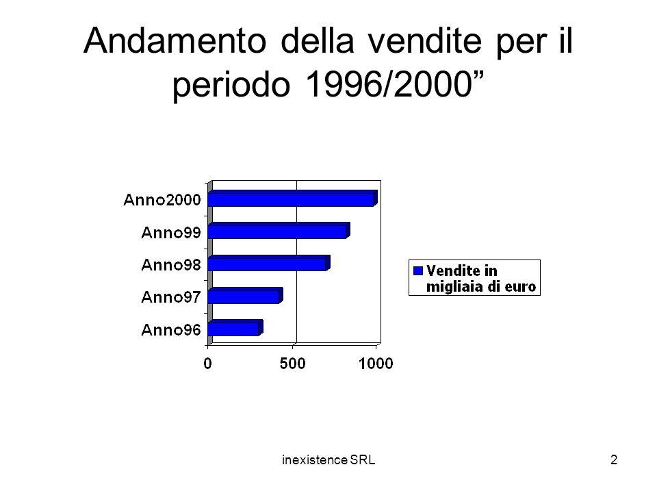 inexistence SRL2 Andamento della vendite per il periodo 1996/2000