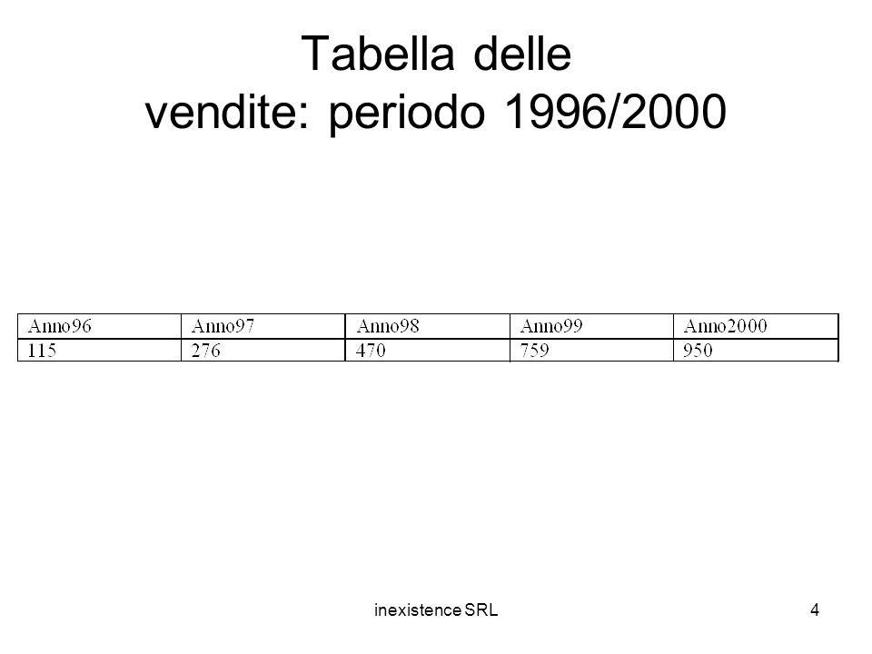 inexistence SRL4 Tabella delle vendite: periodo 1996/2000