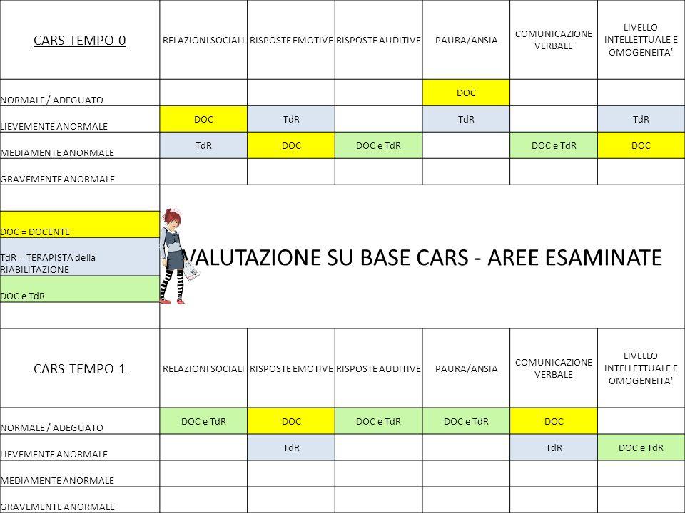 CARS TEMPO 0 RELAZIONI SOCIALIRISPOSTE EMOTIVERISPOSTE AUDITIVEPAURA/ANSIA COMUNICAZIONE VERBALE LIVELLO INTELLETTUALE E OMOGENEITA' NORMALE / ADEGUAT