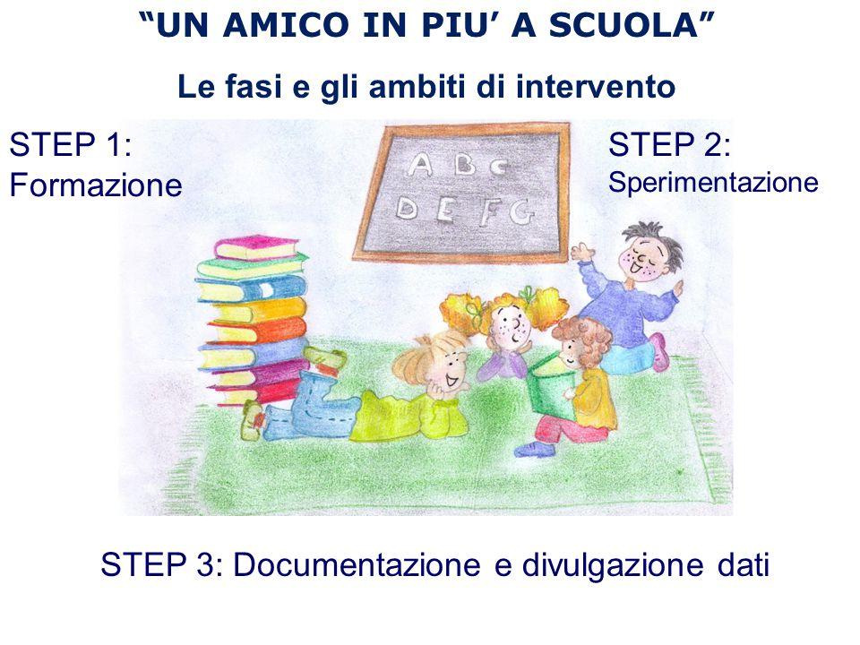""""""" UN AMICO IN PIU ' A SCUOLA """" Le fasi e gli ambiti di intervento STEP 1: Formazione STEP 2: Sperimentazione STEP 3: Documentazione e divulgazione dat"""