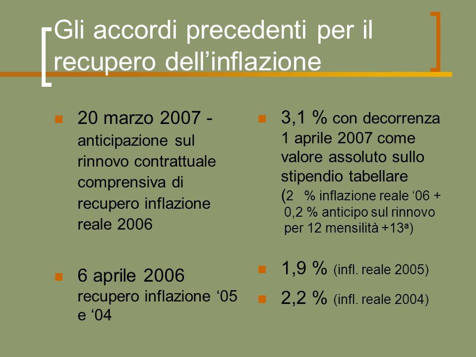 Gli accordi precedenti per il recupero dell'inflazione 20 marzo 2007 - anticipazione sul rinnovo contrattuale comprensiva di recupero inflazione reale 2006 6 aprile 2006 recupero inflazione '05 e '04 3,1 % con decorrenza 1 aprile 2007 come valore assoluto sullo stipendio tabellare ( 2 % inflazione reale '06 + 0,2 % anticipo sul rinnovo per 12 mensilità +13 a ) 1,9 % (infl.