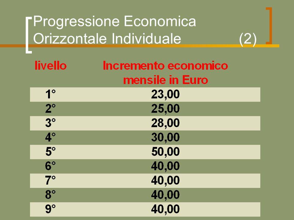 Progressione Economica Orizzontale Individuale (2)