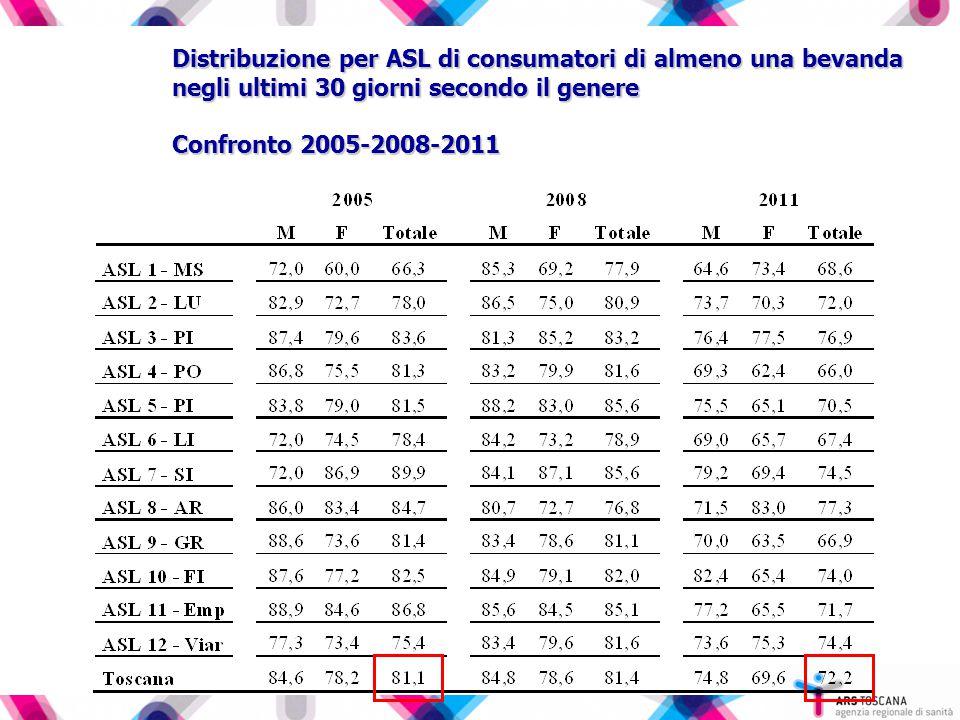 Distribuzione per ASL di consumatori di almeno una bevanda negli ultimi 30 giorni secondo il genere Confronto 2005-2008-2011