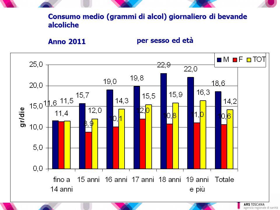 Consumo medio (grammi di alcol) giornaliero di bevande alcoliche Anno 2011 per sesso ed età