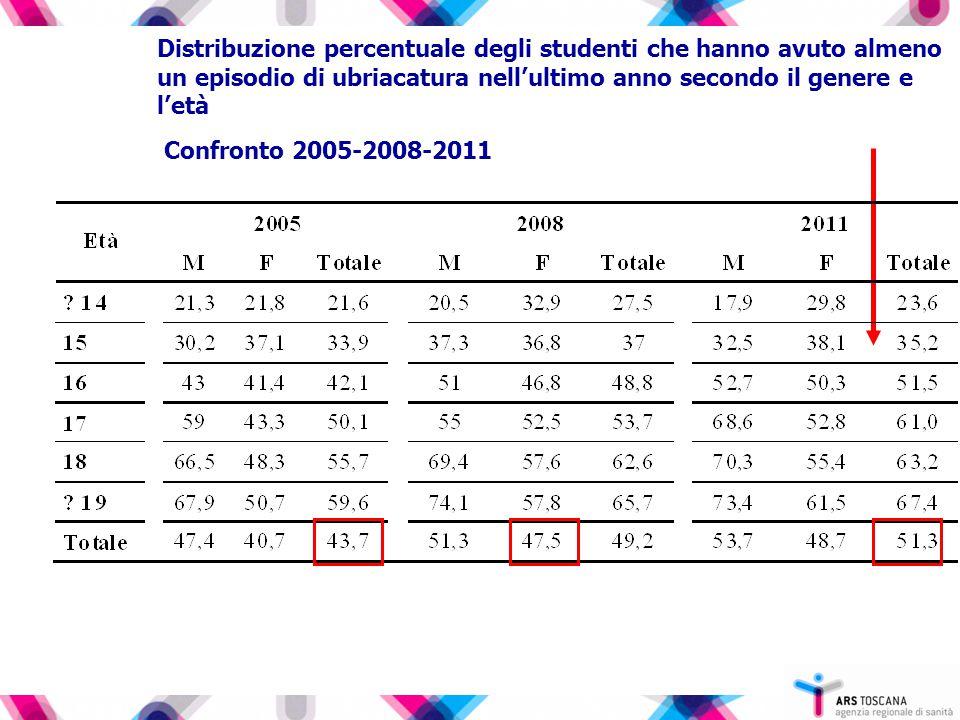 Distribuzione percentuale degli studenti che hanno avuto almeno un episodio di ubriacatura nell'ultimo anno secondo il genere e l'età Confronto 2005-2008-2011