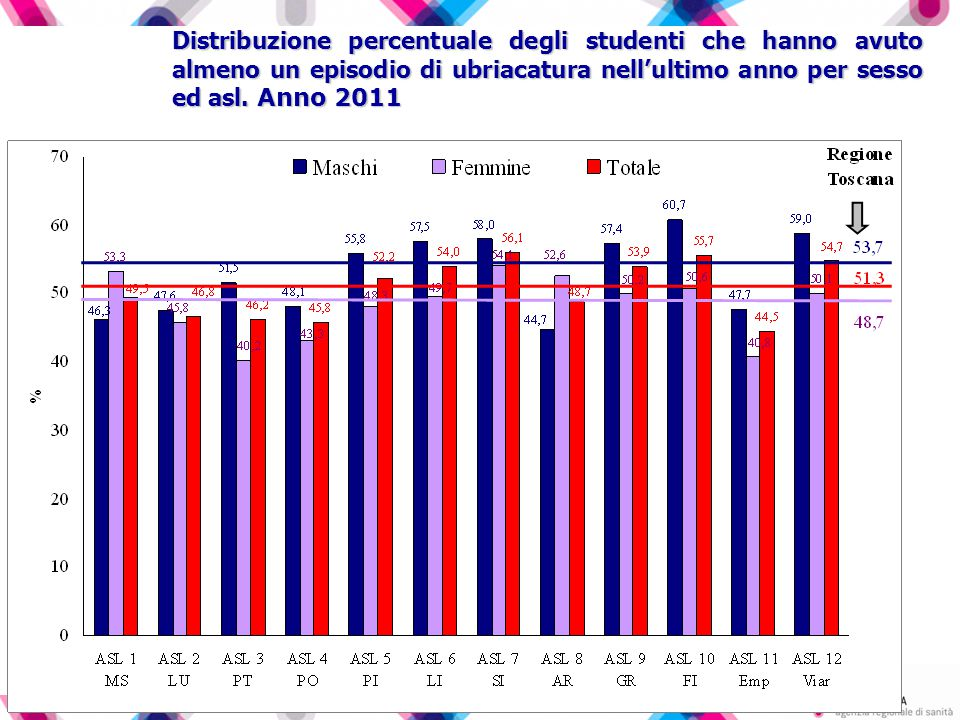 Distribuzione percentuale degli studenti che hanno avuto almeno un episodio di ubriacatura nell'ultimo anno per sesso ed asl. Anno 2011