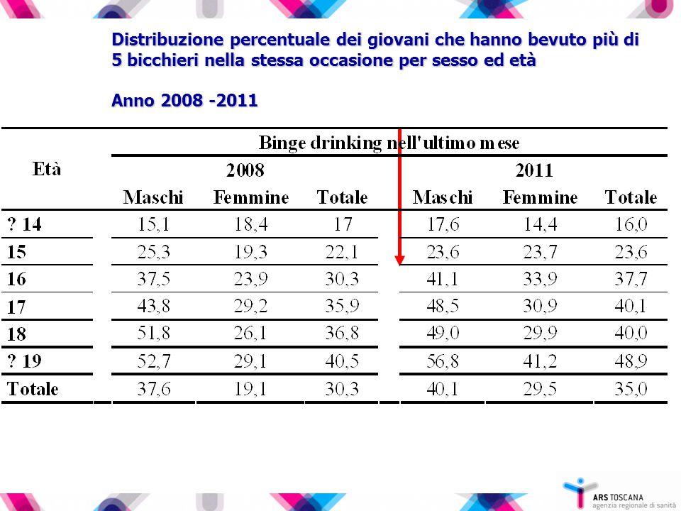 Distribuzione percentuale dei giovani che hanno bevuto più di 5 bicchieri nella stessa occasione per sesso ed età Anno 2008 -2011