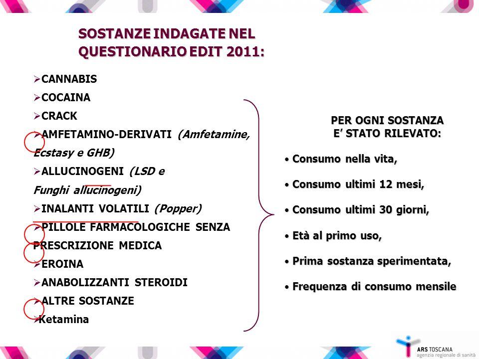  CANNABIS  COCAINA  CRACK  AMFETAMINO-DERIVATI (Amfetamine, Ecstasy e GHB)  ALLUCINOGENI (LSD e Funghi allucinogeni)  INALANTI VOLATILI (Popper)  PILLOLE FARMACOLOGICHE SENZA PRESCRIZIONE MEDICA  EROINA  ANABOLIZZANTI STEROIDI  ALTRE SOSTANZE  Ketamina PER OGNI SOSTANZA E' STATO RILEVATO: Consumo nella vita, Consumo nella vita, Consumo ultimi 12 mesi, Consumo ultimi 12 mesi, Consumo ultimi 30 giorni, Consumo ultimi 30 giorni, Età al primo uso, Età al primo uso, Prima sostanza sperimentata, Prima sostanza sperimentata, Frequenza di consumo mensile Frequenza di consumo mensile SOSTANZE INDAGATE NEL QUESTIONARIO EDIT 2011: