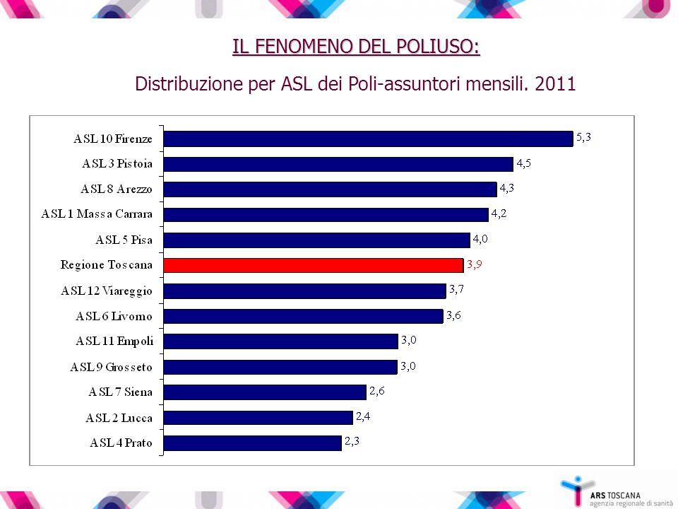IL FENOMENO DEL POLIUSO: Distribuzione per ASL dei Poli-assuntori mensili. 2011