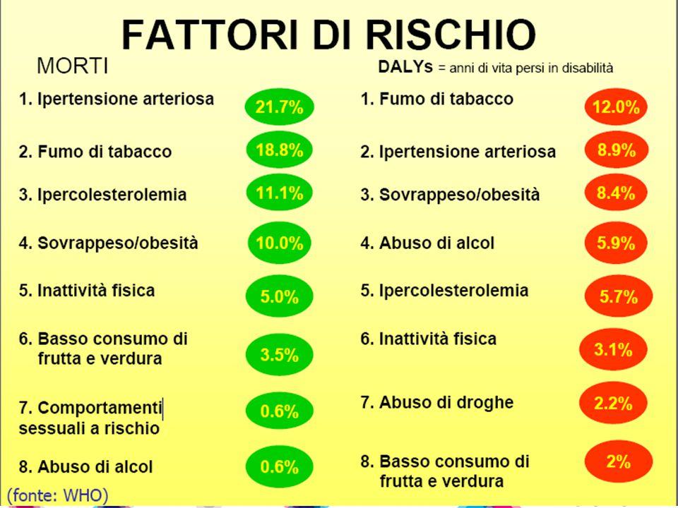 Il consumo di alcol totale in Italia (1961 –2011) (Litri di alcol puro)