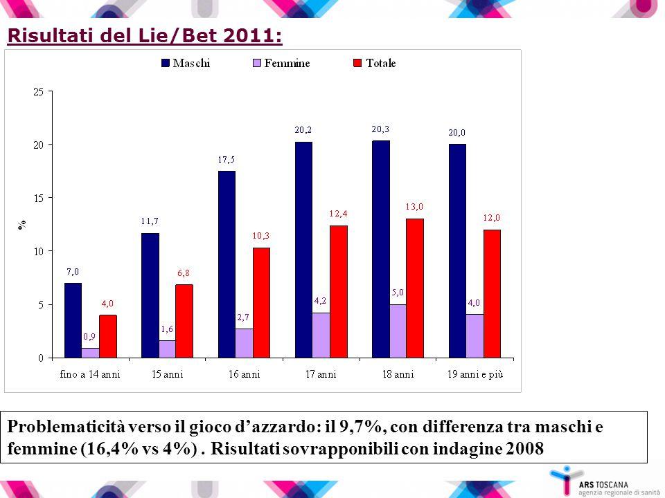 Risultati del Lie/Bet 2011: Problematicità verso il gioco d'azzardo: il 9,7%, con differenza tra maschi e femmine (16,4% vs 4%). Risultati sovrapponib