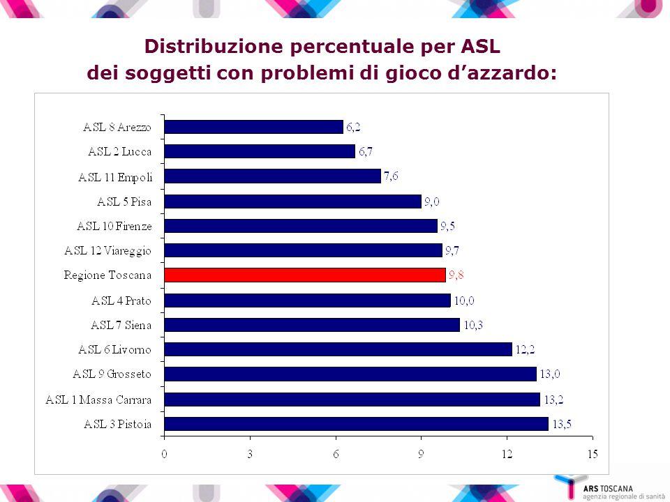 Distribuzione percentuale per ASL dei soggetti con problemi di gioco d'azzardo: