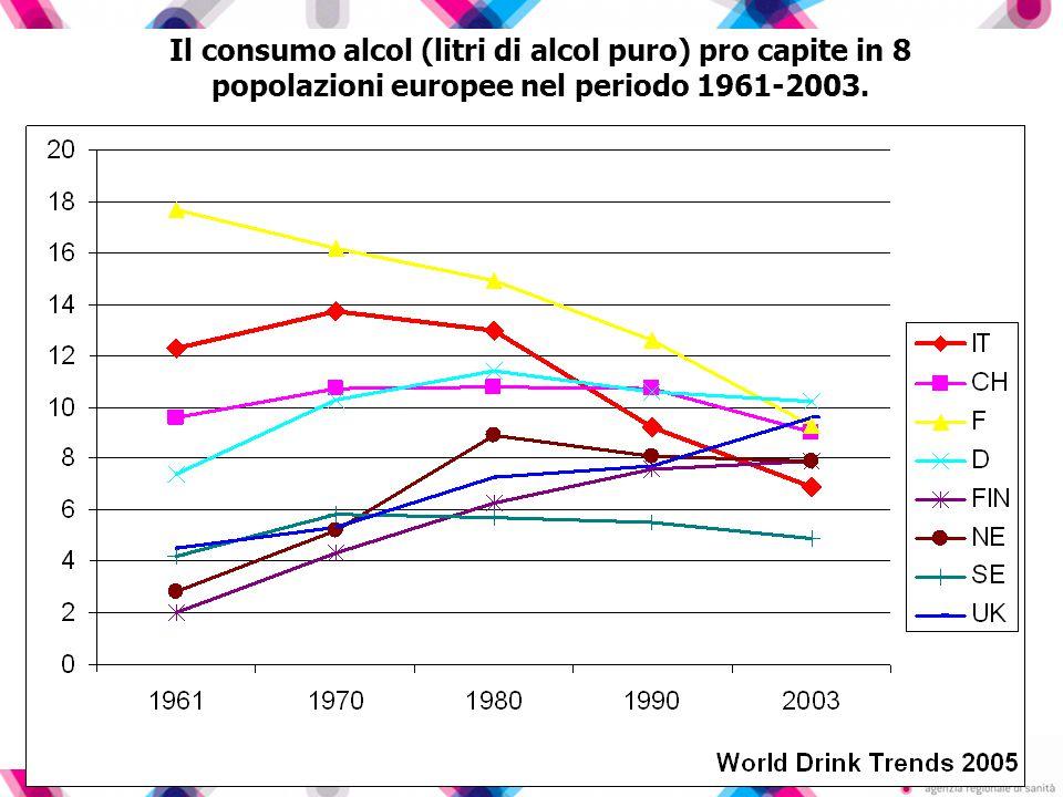 DISTRIBUZIONE PERCENTUALE DELLE SOSTANZE ADOPERATE (vita, anno, mese) CONFRONTI 2005 – 2008- 2011 * In questa categoria sono stati aggregati i dati relativi ad amfetamine, ecstasy e GHB