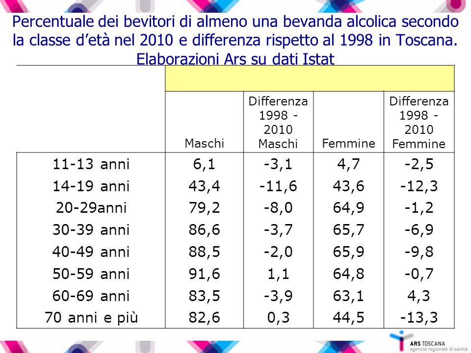 Percentuale dei bevitori di almeno una bevanda alcolica secondo la classe d'età nel 2010 e differenza rispetto al 1998 in Toscana. Elaborazioni Ars su