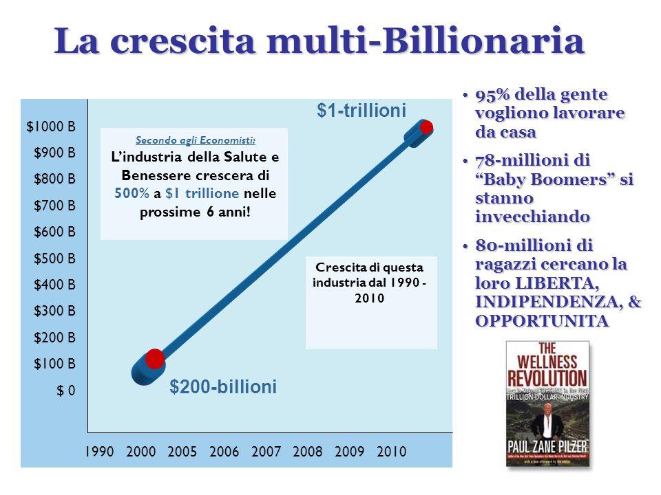 $1000 B $900 B $800 B $700 B $600 B $500 B $400 B $300 B $200 B $100 B $ 0 1990 2000 2005 2006 2007 2008 2009 2010 $1-trillioni $200-billioni Secondo agli Economisti: L'industria della Salute e Benessere crescera di 500% a $1 trillione nelle prossime 6 anni.