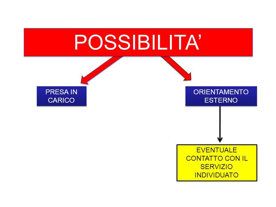 PRESA IN CARICO POSSIBILITA' EVENTUALE CONTATTO CON IL SERVIZIO INDIVIDUATO ORIENTAMENTO ESTERNO