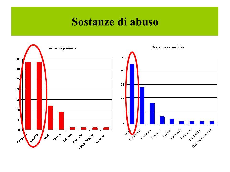 Sostanze di abuso