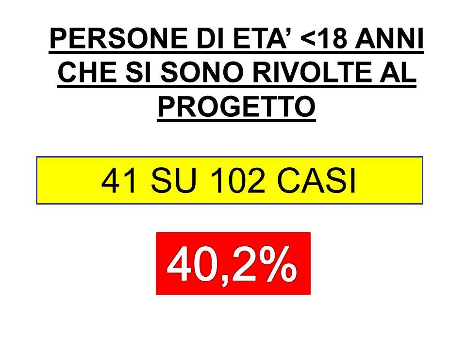 PERSONE DI ETA' <18 ANNI CHE SI SONO RIVOLTE AL PROGETTO 41 SU 102 CASI
