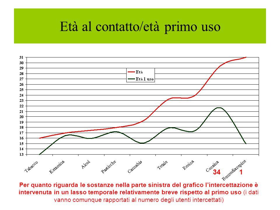 Età al contatto/età primo uso Per quanto riguarda le sostanze nella parte sinistra del grafico l'intercettazione è intervenuta in un lasso temporale r