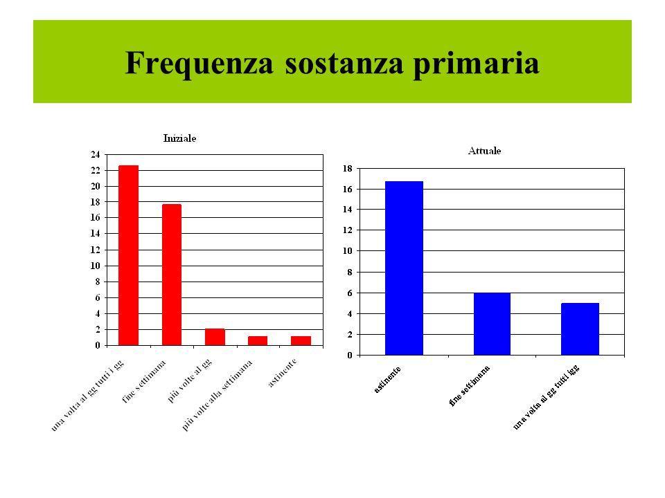 Frequenza sostanza primaria