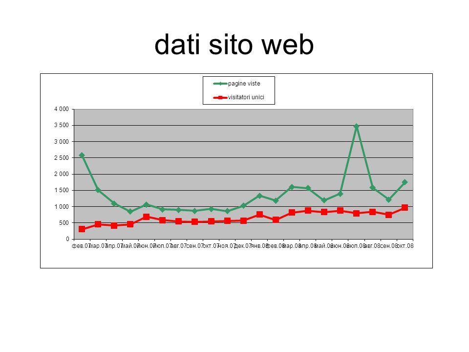 dati sito web
