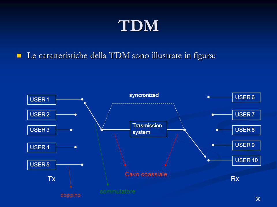 30 TDM Le caratteristiche della TDM sono illustrate in figura: Le caratteristiche della TDM sono illustrate in figura: USER 1 USER 2 USER 3 USER 4 USER 5 Trasmission system USER 6 USER 7 USER 8 USER 10 USER 9 syncronized TxRx Cavo coassiale doppino commutatore