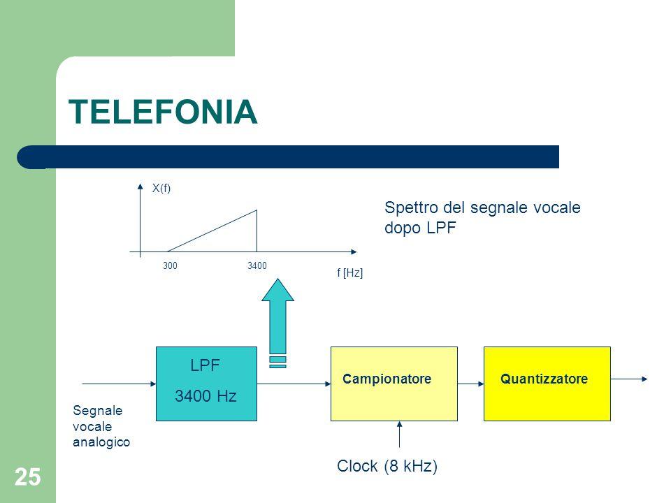 25 TELEFONIA 3003400 f [Hz] X(f) Spettro del segnale vocale dopo LPF Segnale vocale analogico LPF 3400 Hz CampionatoreQuantizzatore Clock (8 kHz)