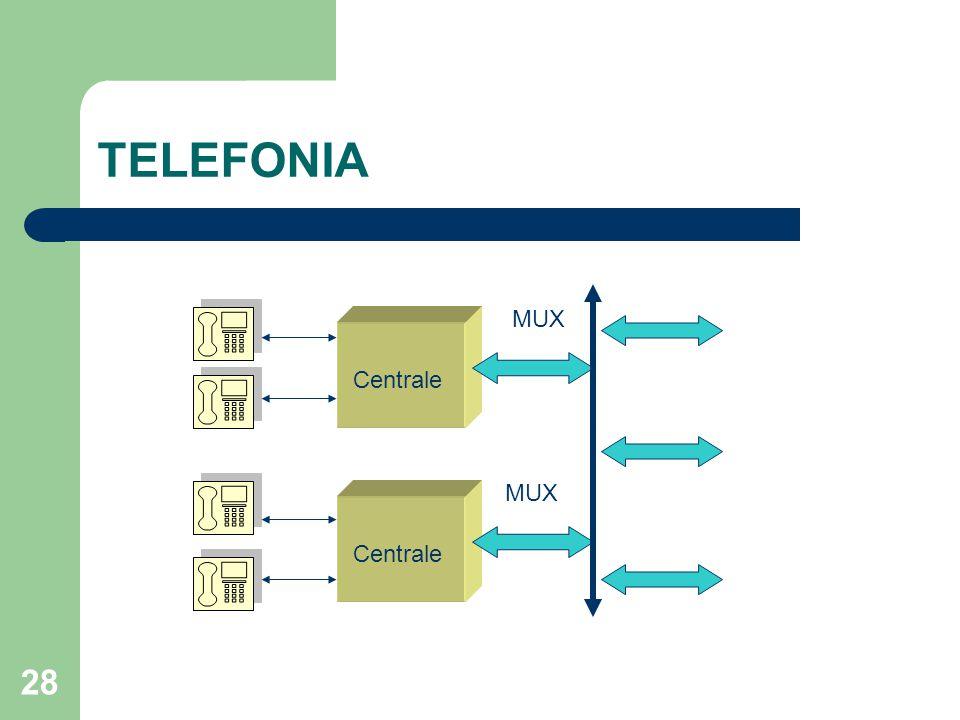 28 TELEFONIA Centrale MUX
