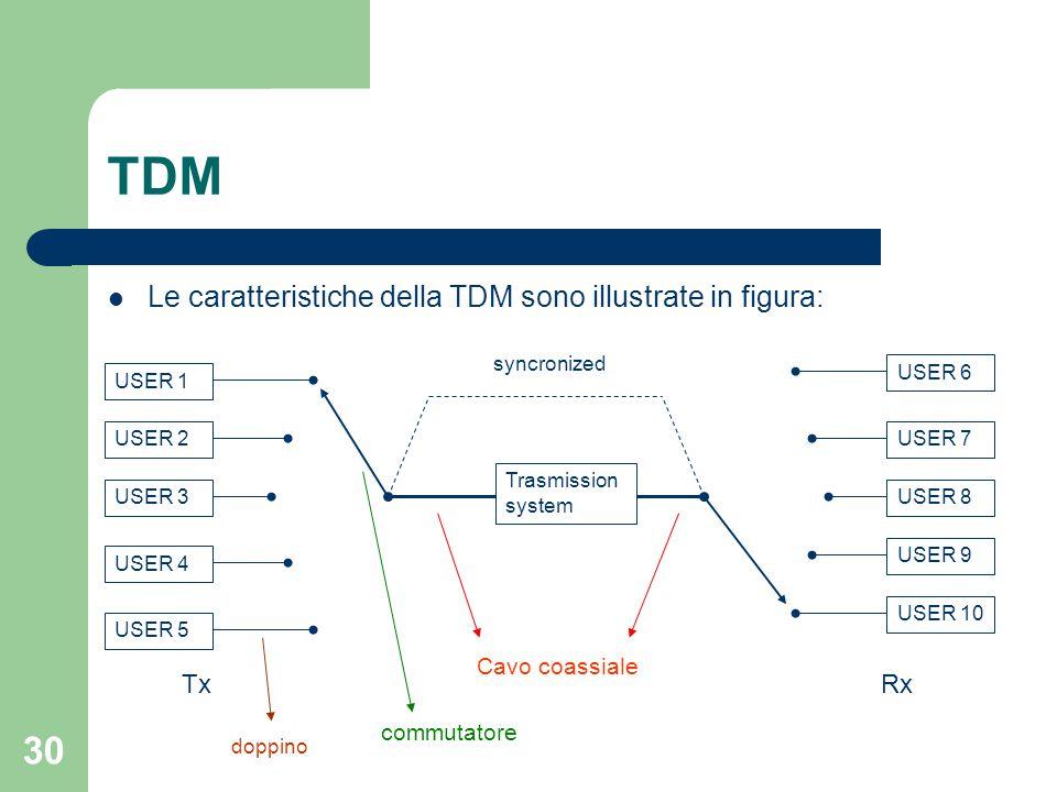 30 TDM Le caratteristiche della TDM sono illustrate in figura: USER 1 USER 2 USER 3 USER 4 USER 5 Trasmission system USER 6 USER 7 USER 8 USER 10 USER