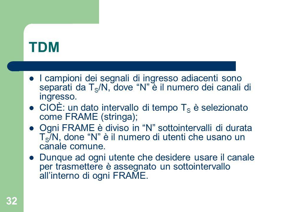 """32 TDM I campioni dei segnali di ingresso adiacenti sono separati da T S /N, dove """"N"""" è il numero dei canali di ingresso. CIOÈ: un dato intervallo di"""