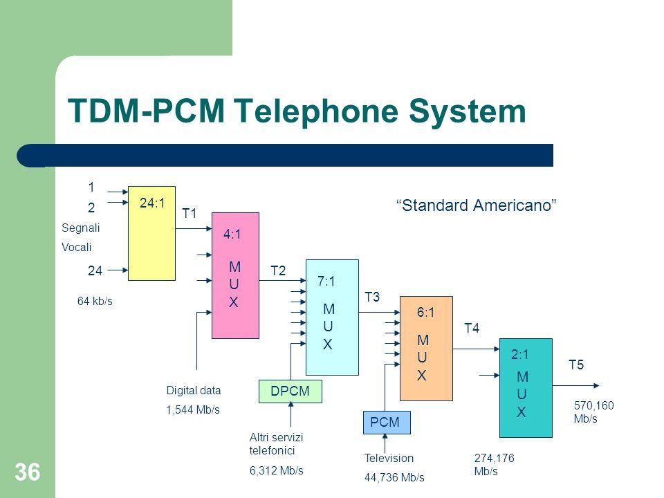 36 TDM-PCM Telephone System 24:1 1 2 24 4:1 MUXMUX T1 Segnali Vocali 64 kb/s Digital data 1,544 Mb/s 7:1 MUXMUX T2 DPCM Altri servizi telefonici 6,312