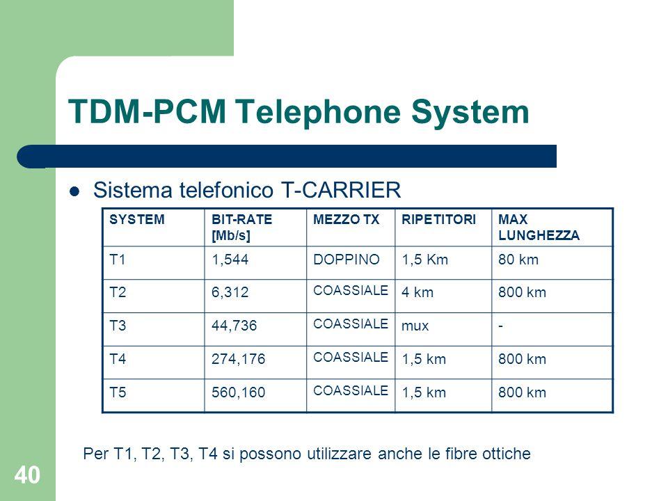 40 TDM-PCM Telephone System Sistema telefonico T-CARRIER SYSTEMBIT-RATE [Mb/s] MEZZO TXRIPETITORIMAX LUNGHEZZA T11,544DOPPINO1,5 Km80 km T26,312 COASS