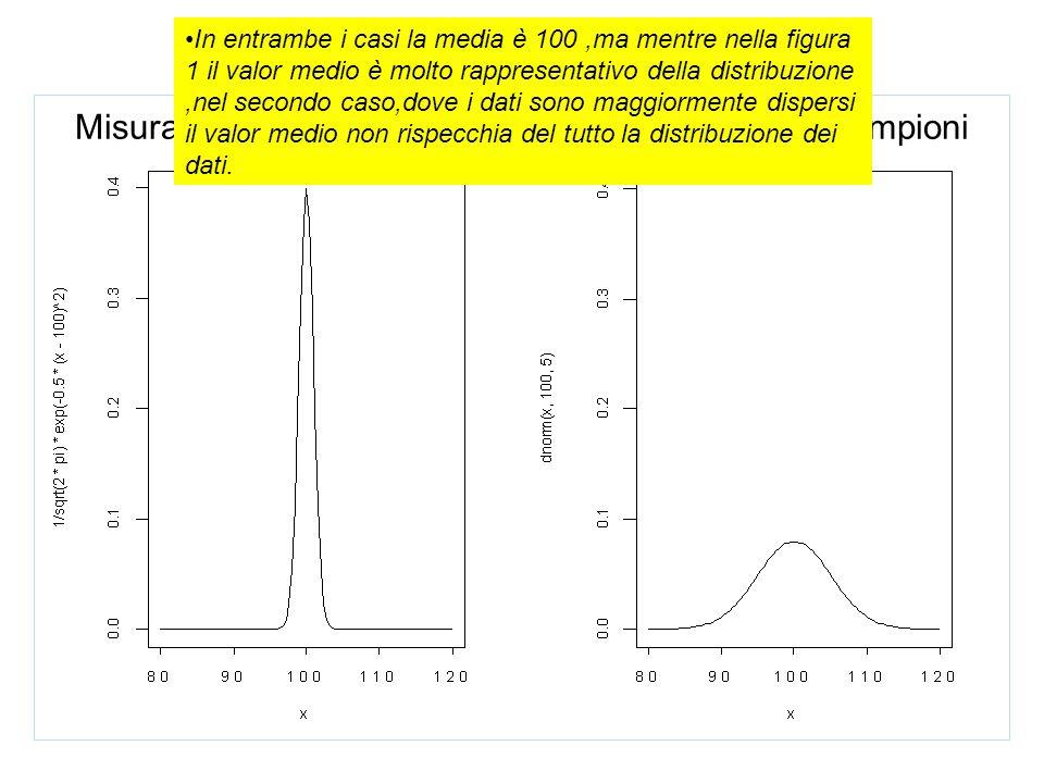 Esempio: Misura del quoziente d'intelligenza in due diversi campioni In entrambe i casi la media è 100,ma mentre nella figura 1 il valor medio è molto