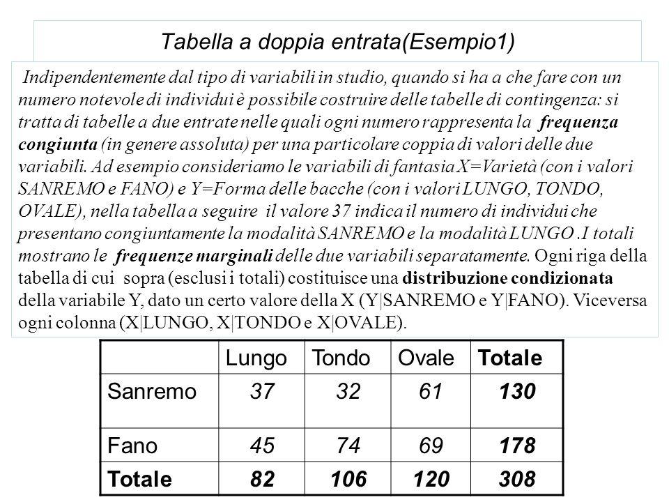Tabella a doppia entrata(Esempio1) Indipendentemente dal tipo di variabili in studio, quando si ha a che fare con un numero notevole di individui è po
