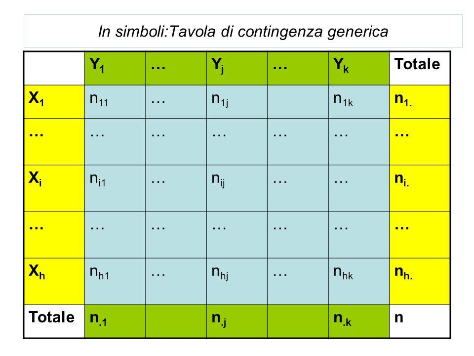 In simboli:Tavola di contingenza generica Y1Y1 …YjYj …YkYk Totale X1X1 n 11 …n 1j n 1k n 1. ………………… XiXi n i1 …n ij ……n i. ………………… XhXh n h1 …n hj …n