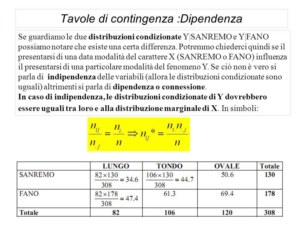 Tavole di contingenza :Dipendenza Se guardiamo le due distribuzioni condizionate Y|SANREMO e Y|FANO possiamo notare che esiste una certa differenza. P