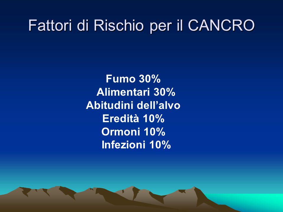 Fattori di Rischio per il CANCRO Fumo 30% Alimentari 30% Abitudini dell'alvo Eredità 10% Ormoni 10% Infezioni 10%