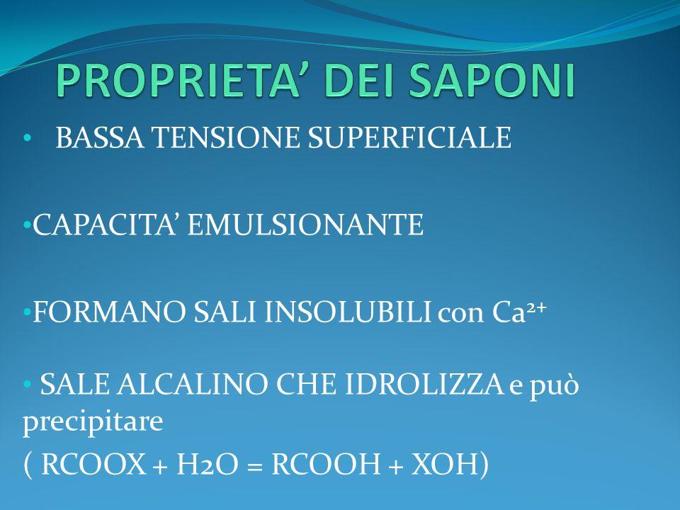 BASSA TENSIONE SUPERFICIALE CAPACITA' EMULSIONANTE FORMANO SALI INSOLUBILI con Ca 2+ SALE ALCALINO CHE IDROLIZZA e può precipitare ( RCOOX + H2O = RCO