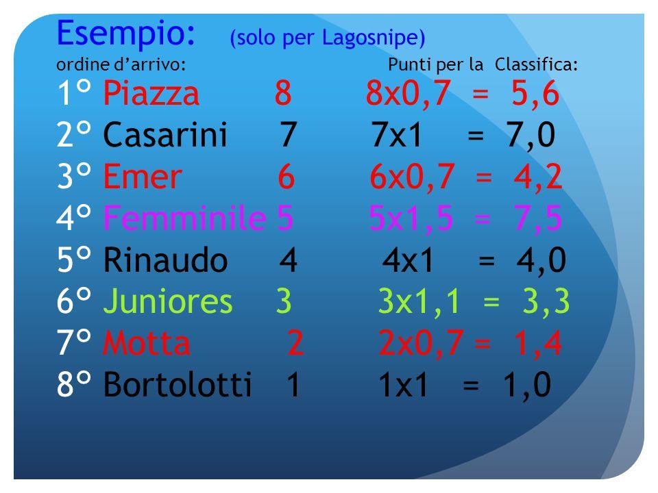 Esempio: (solo per Lagosnipe) ordine d'arrivo: Punti per la Classifica: 1° Piazza 8 8x0,7 = 5,6 2° Casarini 7 7x1 = 7,0 3° Emer 6 6x0,7 = 4,2 4° Femminile 5 5x1,5 = 7,5 5° Rinaudo 4 4x1 = 4,0 6° Juniores 3 3x1,1 = 3,3 7° Motta 2 2x0,7 = 1,4 8° Bortolotti 1 1x1 = 1,0