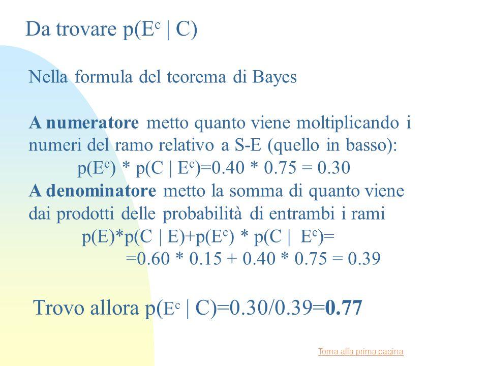 Torna alla prima pagina Da trovare p(E c | C) Nella formula del teorema di Bayes A numeratore metto quanto viene moltiplicando i numeri del ramo relativo a S-E (quello in basso): p(E c ) * p(C | E c )=0.40 * 0.75 = 0.30 A denominatore metto la somma di quanto viene dai prodotti delle probabilità di entrambi i rami p(E)*p(C | E)+p(E c ) * p(C | E c )= =0.60 * 0.15 + 0.40 * 0.75 = 0.39 Trovo allora p( E c | C)=0.30/0.39=0.77