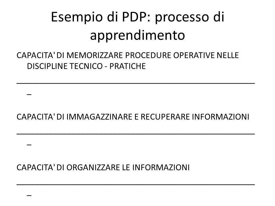 Esempio di PDP: processo di apprendimento CAPACITA DI MEMORIZZARE PROCEDURE OPERATIVE NELLE DISCIPLINE TECNICO - PRATICHE ____________________________________________________ _ CAPACITA DI IMMAGAZZINARE E RECUPERARE INFORMAZIONI ____________________________________________________ _ CAPACITA DI ORGANIZZARE LE INFORMAZIONI ____________________________________________________ _