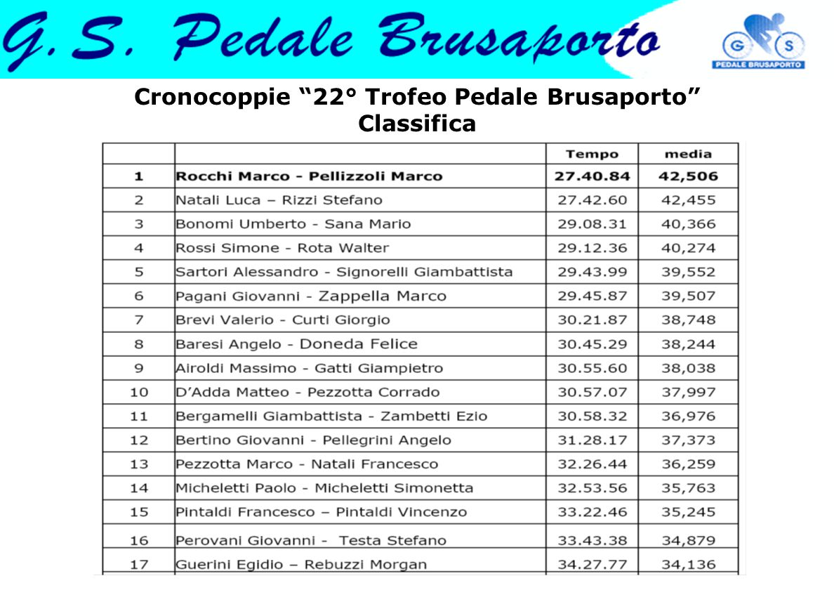 "Cronocoppie ""22° Trofeo Pedale Brusaporto"" Classifica"