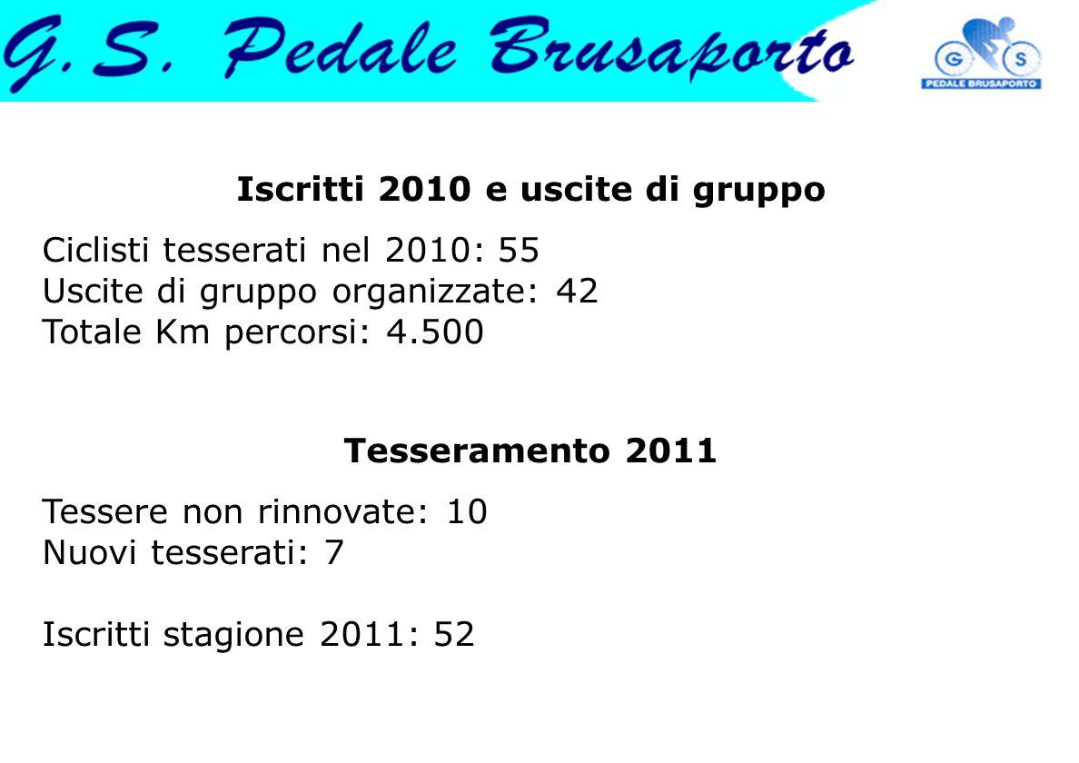 Iscritti 2010 e uscite di gruppo Ciclisti tesserati nel 2010: 55 Uscite di gruppo organizzate: 42 Totale Km percorsi: 4.500 Tesseramento 2011 Tessere