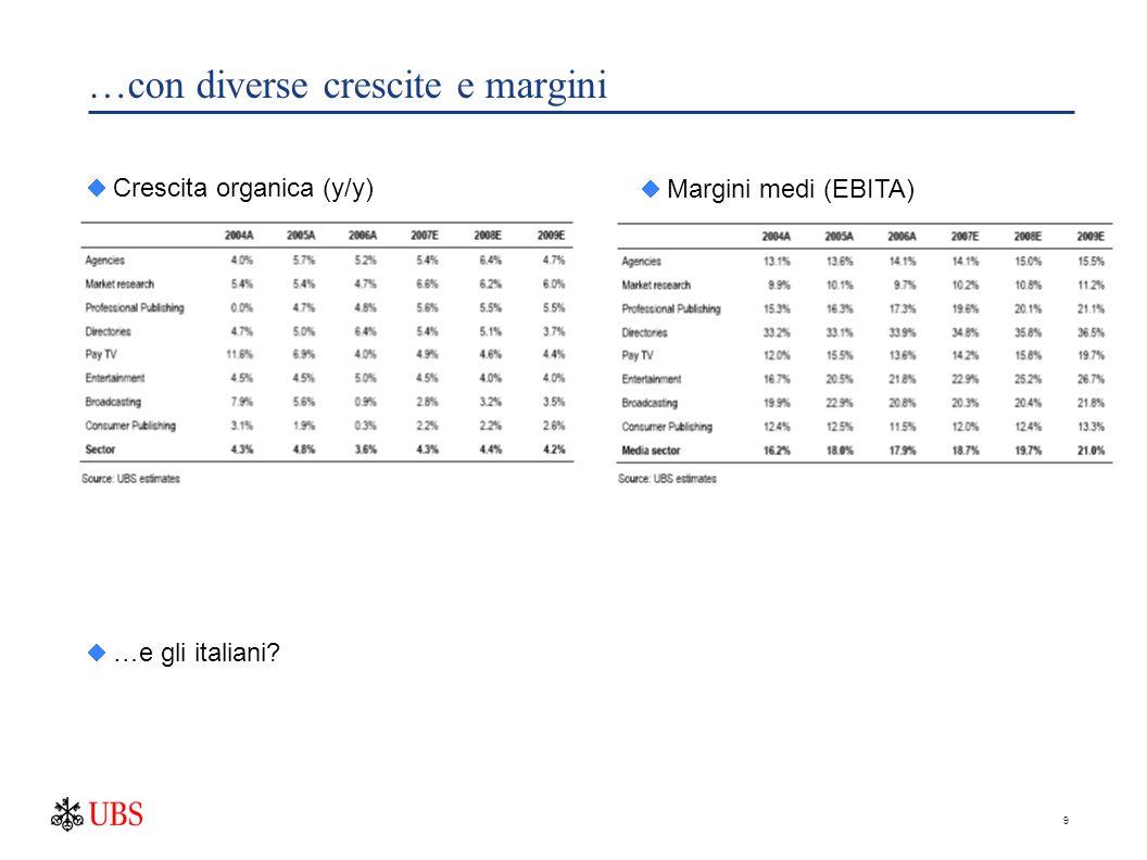9 …con diverse crescite e margini  Crescita organica (y/y)  …e gli italiani?  Margini medi (EBITA)
