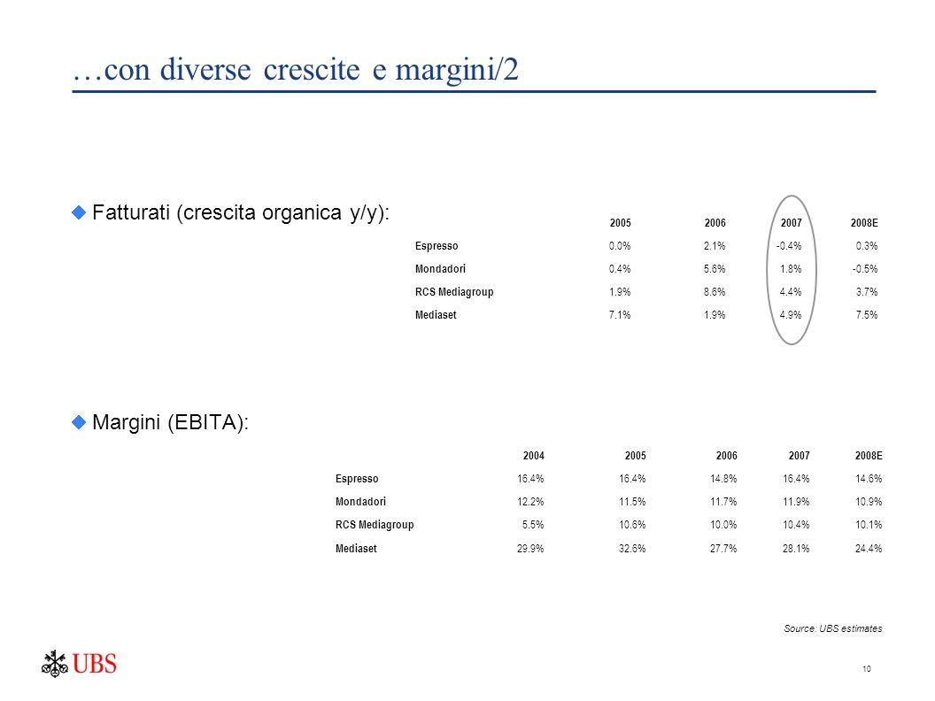 10 …con diverse crescite e margini/2  Fatturati (crescita organica y/y):  Margini (EBITA): 2005200620072008E Espresso 0.0%2.1%-0.4%0.3% Mondadori 0.