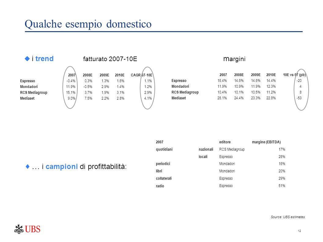 12 Qualche esempio domestico  i trend fatturato 2007-10E m argini  … i campioni di profittabilità: 20072008E2009E2010E CAGR 07-10E Espresso -0.4%0.3